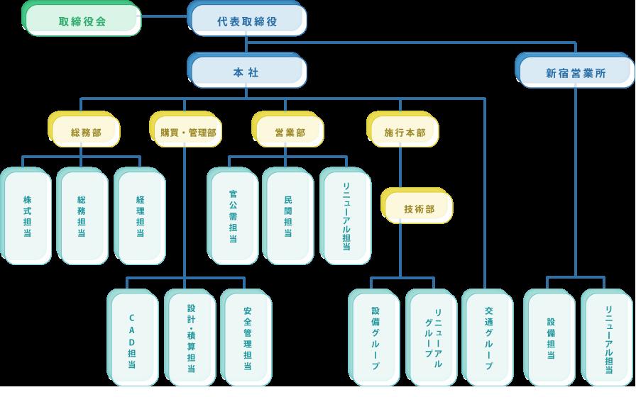 三辰工業株式会社 会社組織図